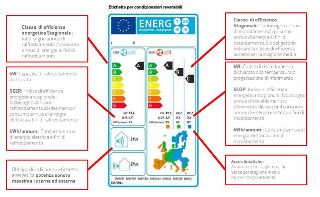 Etichettatura energetica condizionatori climatizzatori for Climatizzatori classe energetica a