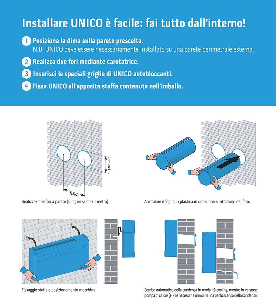Oggi UNICO® è Una Gamma MADE IN ITALY Di Soluzioni Senza Unità Esterna, In  Grado Di Soddisfare Tutte Le Esigenze.